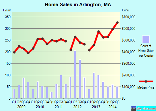 Arlington,MA real estate house value index trend