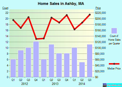 Ashby,MA real estate house value index trend