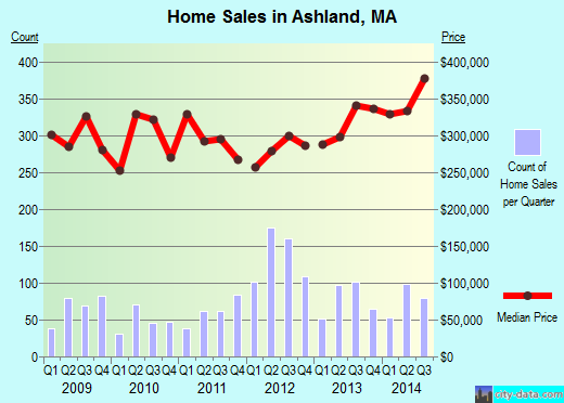 Ashland,MA real estate house value index trend