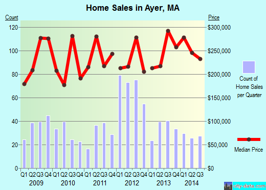 Ayer,MA real estate house value index trend