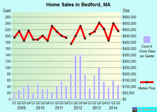 Bedford,MA real estate house value index trend