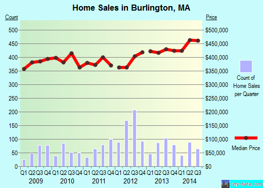 Burlington,MA real estate house value index trend