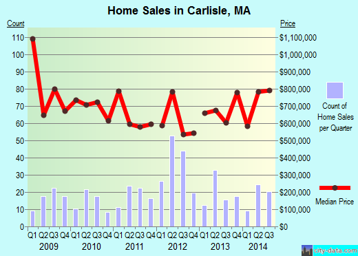 Carlisle,MA real estate house value index trend