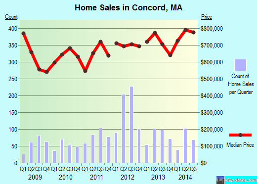 Concord,MA real estate house value index trend