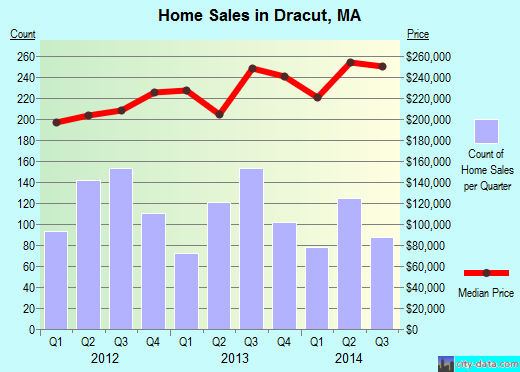 Dracut,MA real estate house value index trend