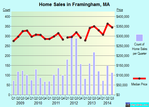 Framingham,MA real estate house value index trend