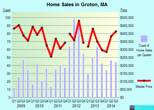 Groton,MA real estate house value index trend