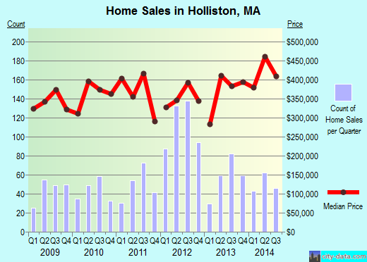 Holliston,MA real estate house value index trend