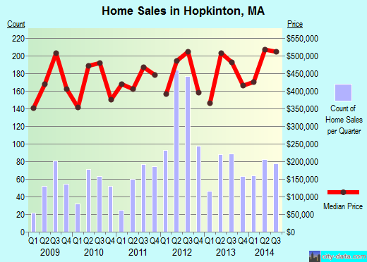 Hopkinton,MA index of house prices