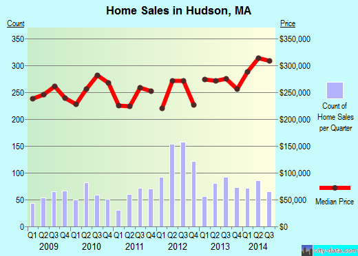 Hudson,MA real estate house value index trend