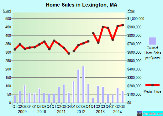 Lexington,MA real estate house value index trend