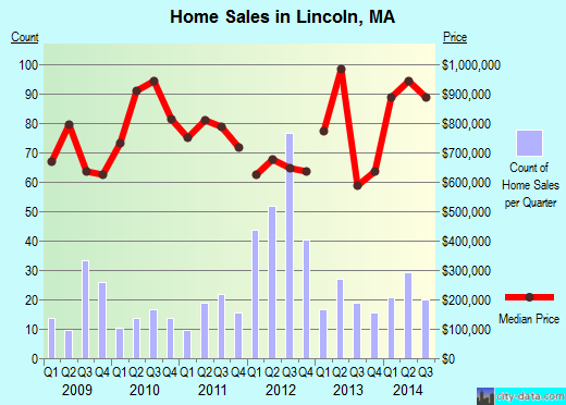 Lincoln,MA real estate house value index trend