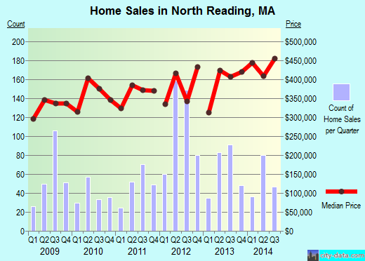 North Reading,MA real estate house value index trend