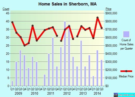Sherborn,MA real estate house value index trend