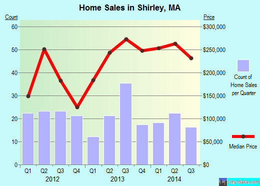 Shirley,MA real estate house value index trend