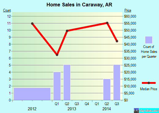 Caraway,AR real estate house value index trend