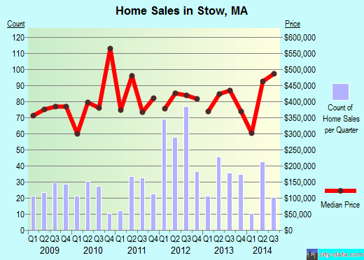 Stow,MA real estate house value index trend