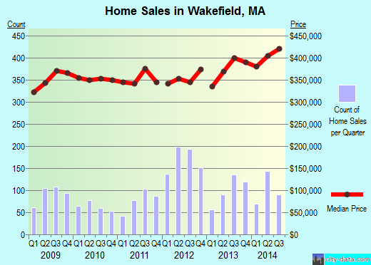 Wakefield,MA real estate house value index trend