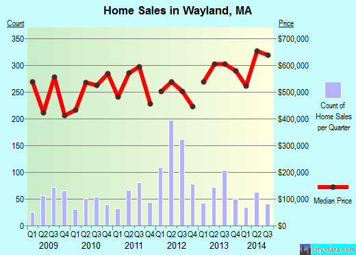 Wayland,MA real estate house value index trend