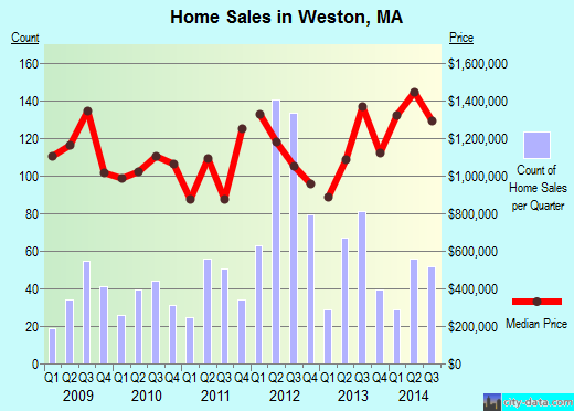Weston,MA real estate house value index trend