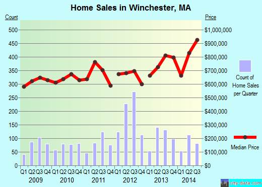 Winchester,MA real estate house value index trend