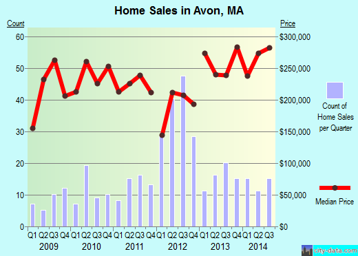 Avon,MA real estate house value index trend