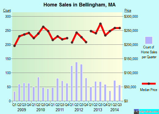Bellingham,MA real estate house value index trend