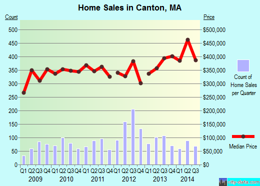 Canton,MA real estate house value index trend