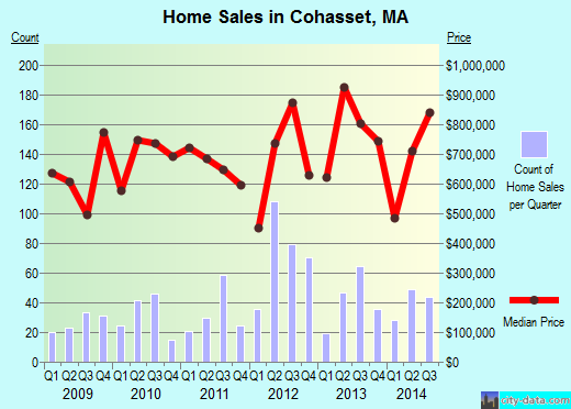 Cohasset,MA real estate house value index trend