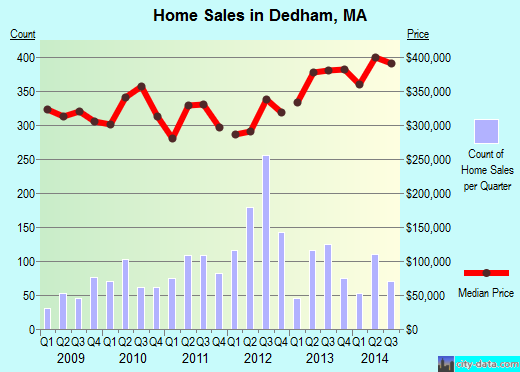 Dedham,MA real estate house value index trend