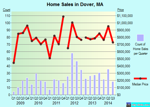 Dover,MA real estate house value index trend