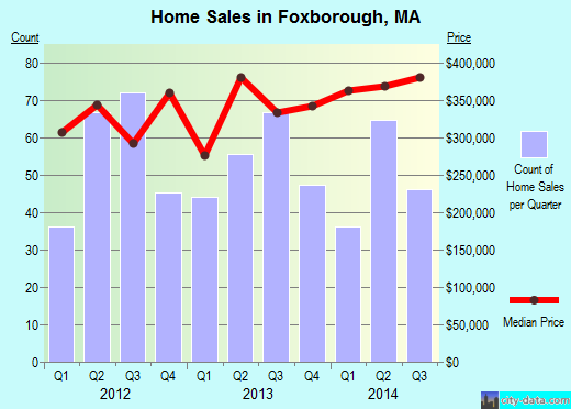 Foxborough,MA real estate house value index trend