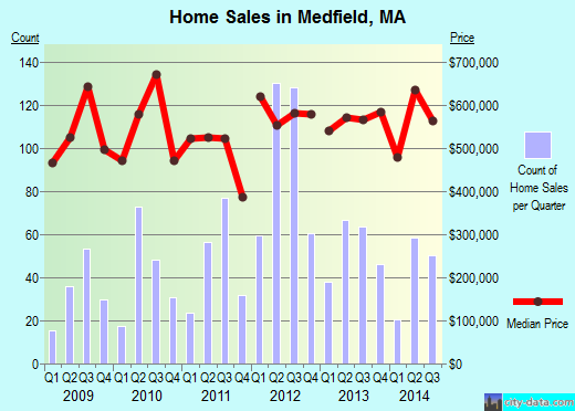 Medfield,MA real estate house value index trend
