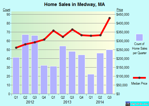 Medway,MA index of house prices