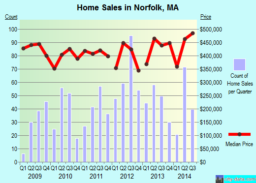 Norfolk,MA real estate house value index trend