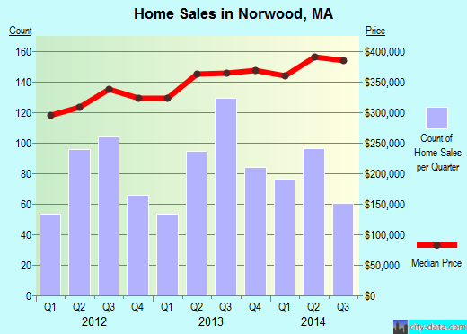 Norwood,MA real estate house value index trend
