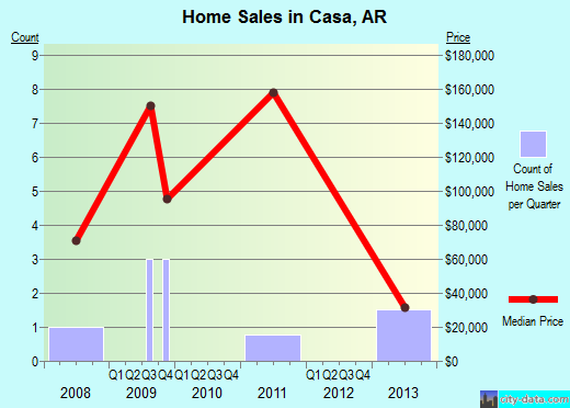 Casa,AR real estate house value index trend