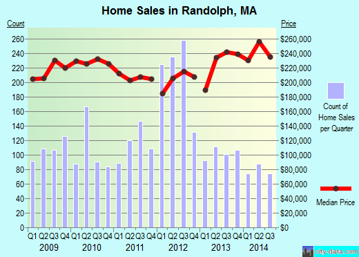 Randolph,MA real estate house value index trend