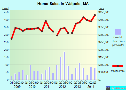 Walpole,MA real estate house value index trend