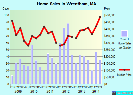 Wrentham,MA real estate house value index trend