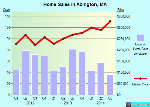 Abington,MA index of house prices