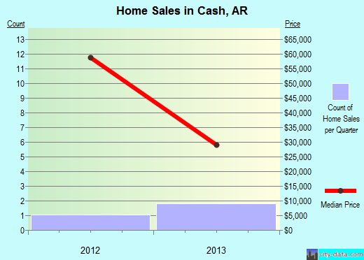 Cash,AR real estate house value index trend