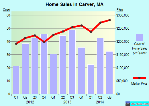 Carver,MA real estate house value index trend