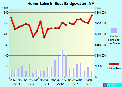 East Bridgewater,MA real estate house value index trend