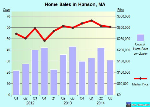 Hanson,MA real estate house value index trend