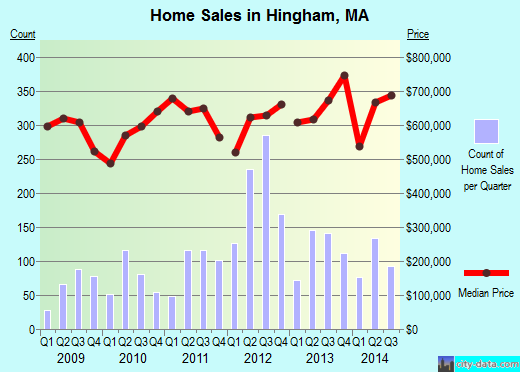 Hingham,MA real estate house value index trend