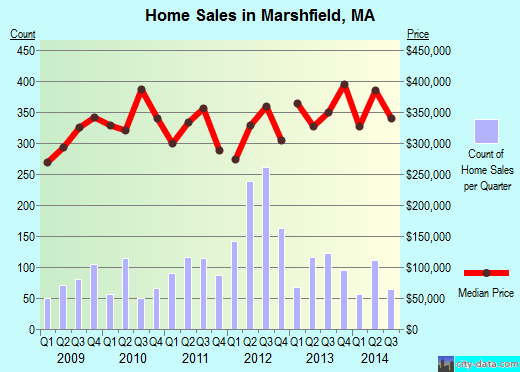 Marshfield, MA index of house prices