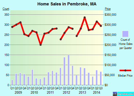 Pembroke,MA real estate house value index trend