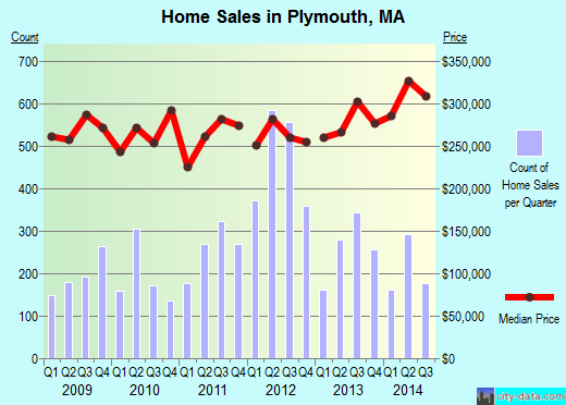 Plymouth,MA real estate house value index trend