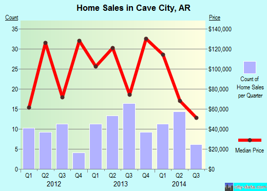 Cave City,AR real estate house value index trend